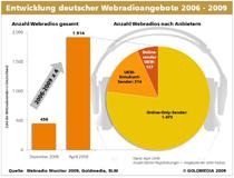 Weitere Webradio Monitor 2009: Webradioentwicklung 2006-2009 in Deutschland