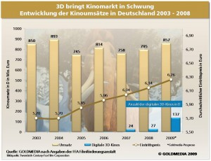 3D bringt Kinomarkt in Schwung. Kinoumsätze in Deutschland 2003-2009