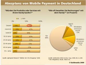 Akzeptanz von Mobile Payment in Deutschland