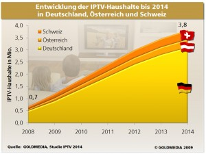 Enwicklung IPTV-Haushalte bis 2014 in DACH