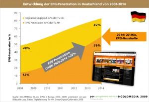 Studie EPGs in Europa 2014_EPG_Penetration_Deu