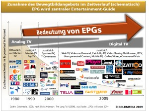 EPG wird zentraler Entertainment-Guide