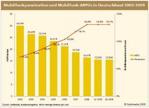 Mobilfunkpenetration und Mobilfunk-ARPUs in Deu 2002-2009