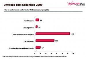 Umfrage zum Schenken 2009