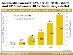 Goldmedia 3D-Home-Entertainment, Prognose 3D-TV-Geräte bis 2015