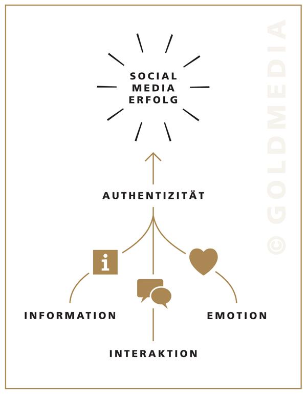 Authentizität als Schlüssel für Social Media Erfolg
