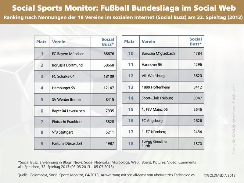 Social Buzz der 18 Vereine der Fußball Bundesliag am 32. Spieltag 2013