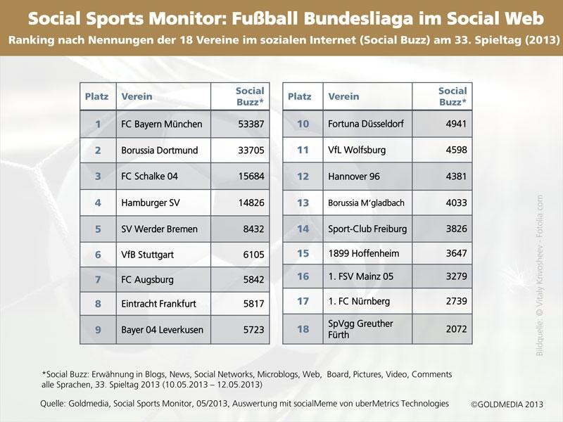 Social Buzz der 18 Vereine der Fußball Bundesliag am 33. Spieltag 2013