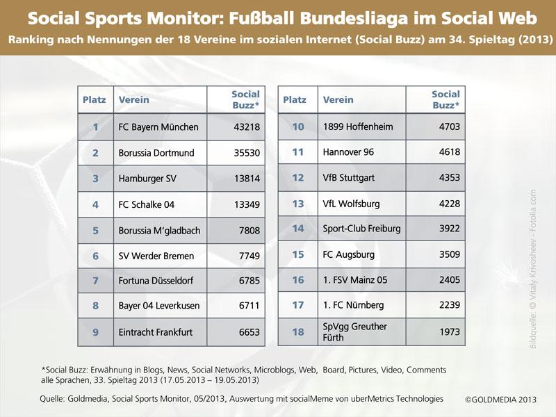 Social Buzz der 18 Vereine der Fußball Bundesliag am 34. Spieltag 2013