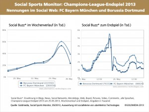 Social Sports Monitor: Champions-League-Endspiel 2013