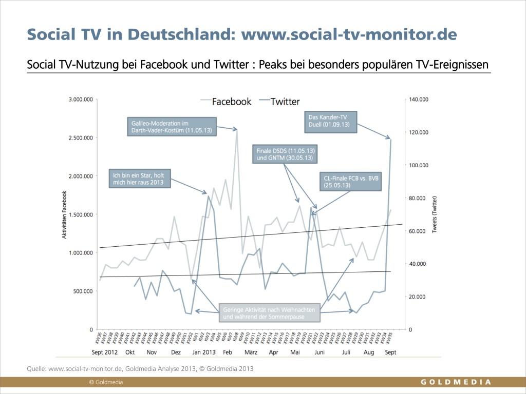Erfolgreiche Social TV-Sendungen. wwww.social-tv-monitor.de © Goldmedia 2013