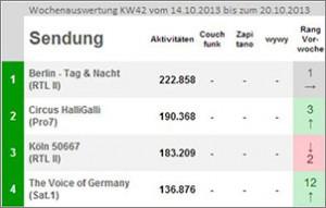 Alle Top-Ten-Plätze auf www.social-tv-monitor.de © Goldmedia