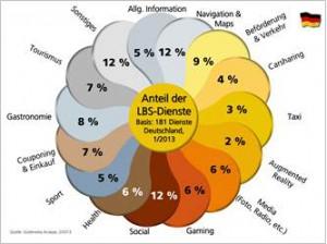 LBS Studie 2013, Goldmedia, BLM, Anteile nach Sparten