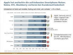 Zufriedenheit der Smartphon-Nutzer nach Hersteller. Mobile Monitor 2014, © Goldmedia 2014