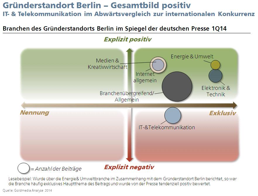 Analyse Gründerstandort Berlin in den Medien 1. Quartal 2014, © Goldmedia
