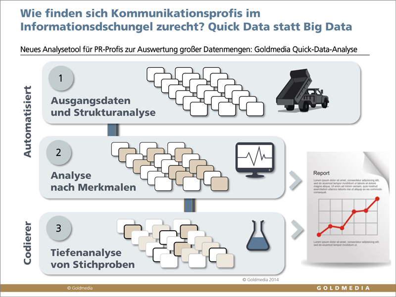 Prozess Quick-Data-Analyse von Goldmedia, © Goldmedia 2014