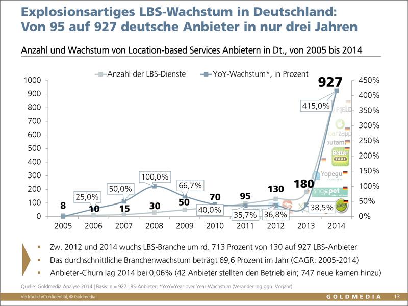 Location-based Services Monitor 2014, Goldmedia/BLM 2014. Wachstum der Anbieterzahlen von 2005 - 2014