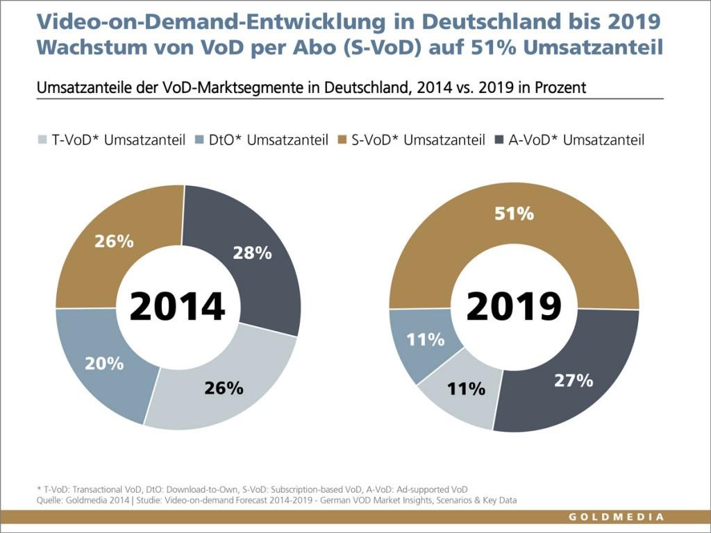 Umsatzanteile der VoD-Marktsegmente in Deutschland, 2014 vs. 2019 in Prozent