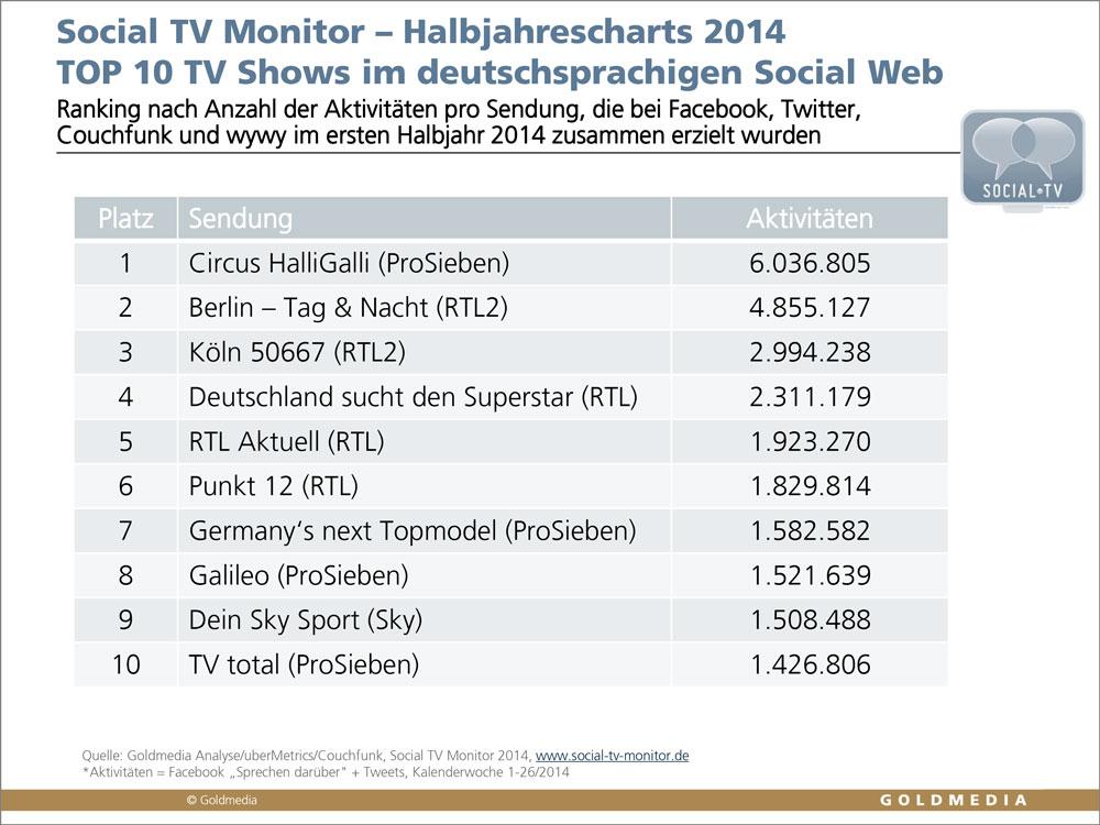 Quotenkönige im Social Web. Goldmedia Social TV Monitor. Halbjahrescharts 2014