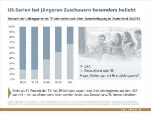 Herkunft der Lieblingsserien im TV oder online nach Alter in Deutschland, Goldmedia Juni 2015