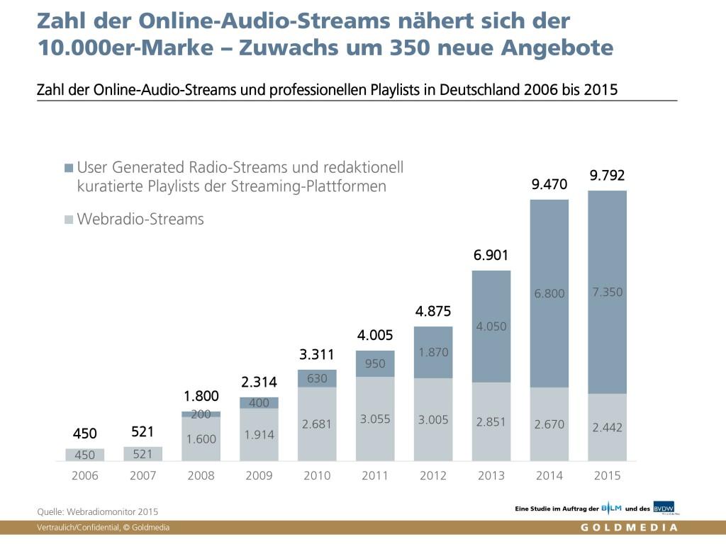Webradiomonitor 2015, Zahl der Online-Audio-Streams und professionellen Playlists in Deutschland 2006 bis 2015