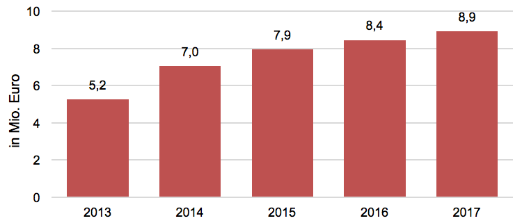 Werbepotenzial von Social TV in Deutschland 2013 - 2017, in Mio. Euro (netto)