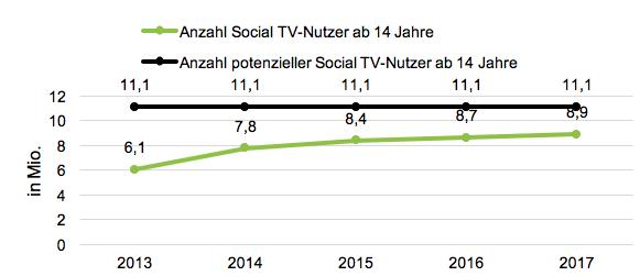 Prognose der Zahl der Social TV-Nutzer in Deutschland
