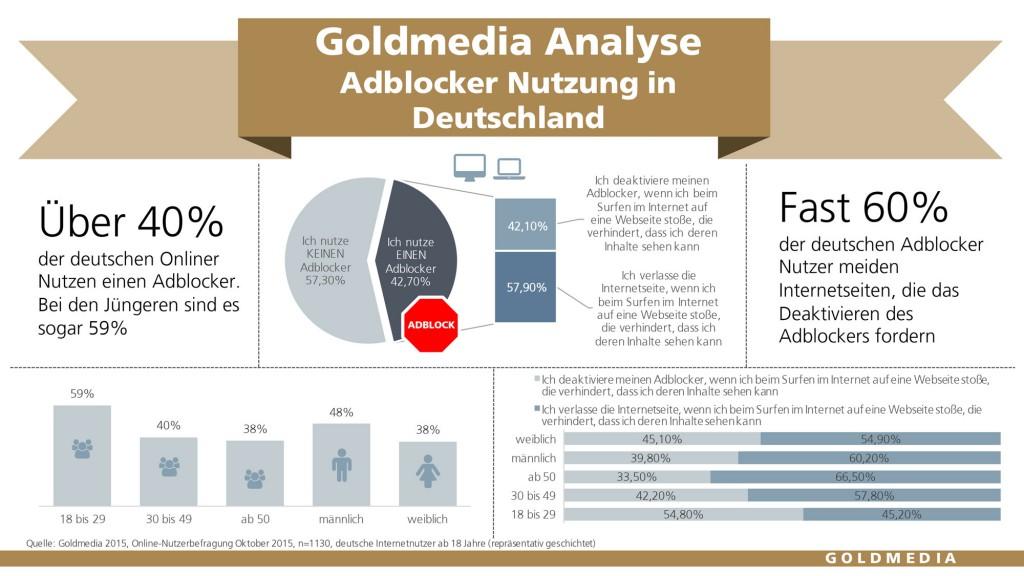 Adblocker Nutzung in Deutschland, Okt. 2015, © Goldmedia 2015