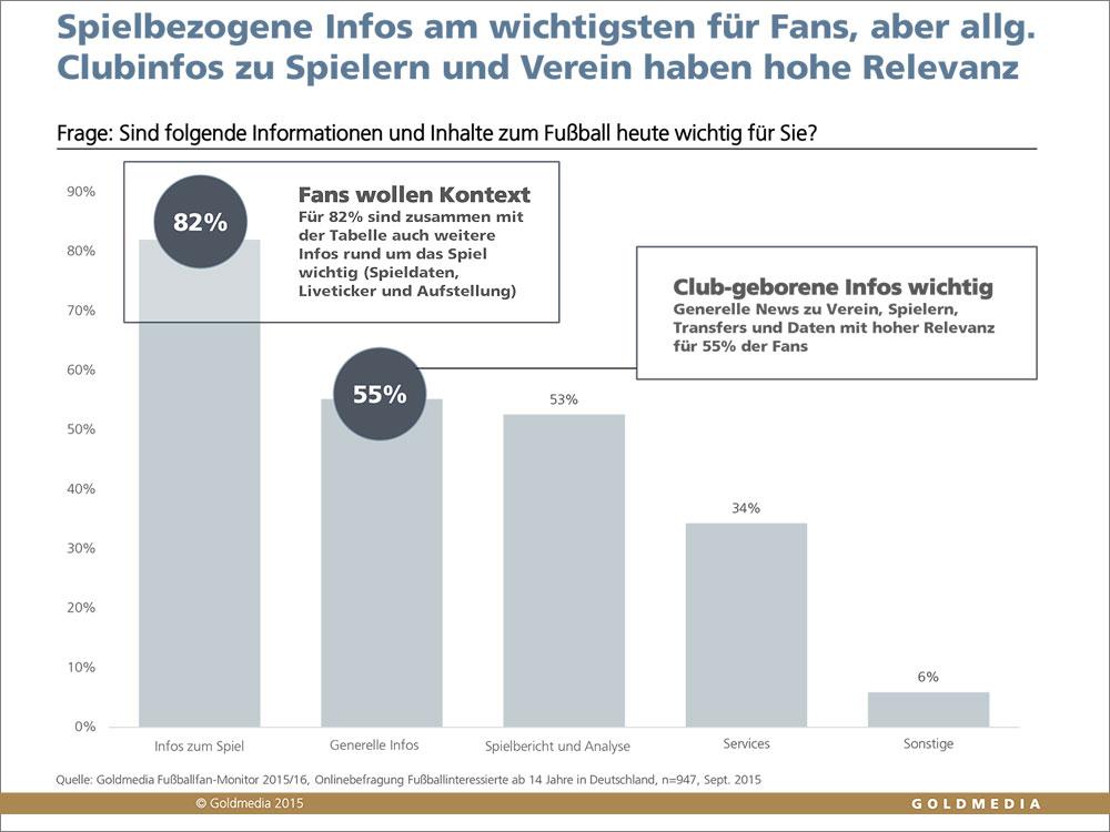 Fussballfan-Monitor_2015_16_Goldmedia_Faninformation_2