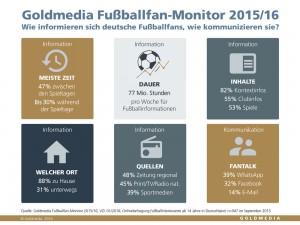 Infografik Goldmedia Fußballfan-Monitor 2015/2016, © Goldmedia 2016