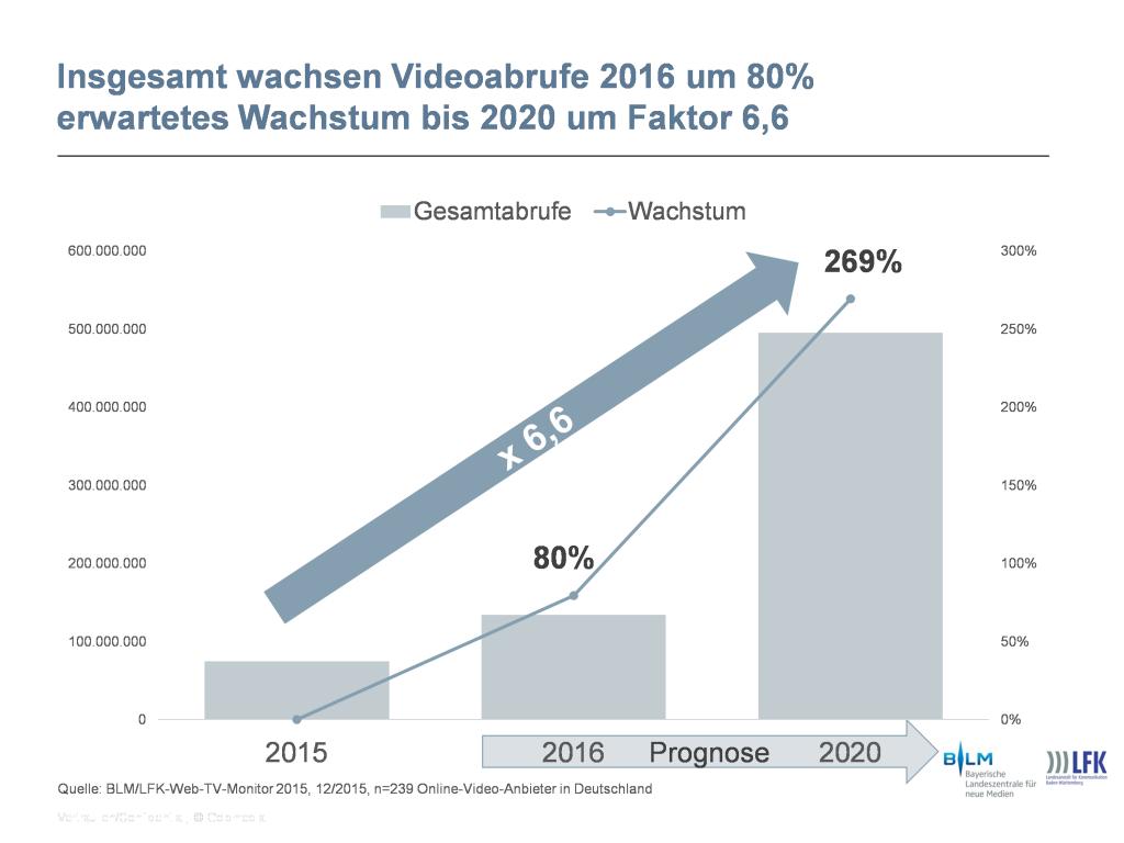 Prognostiziertes Wachstum der Videoabrufe in Deutschland bis 2020 lt. Anbieterbefragung