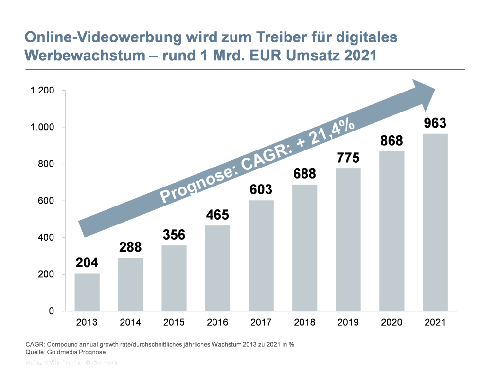 Web-TV-Monitor 2015: Prognose der Nettowerbeumsätze deutscher Web-TV-Sender bis 2021 in Mio. Euro