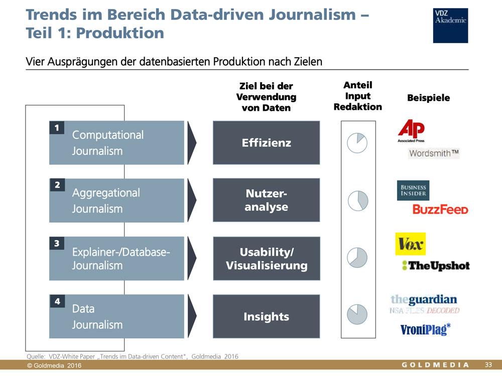 VDZ White Paper von Goldmedia: Data-driven Content, Auszug Daten-Journalismus