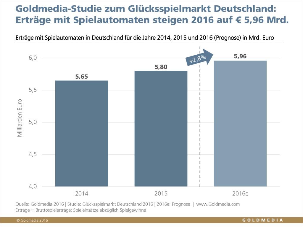Erträge für Spielautomaten in Deutschland 2014-2016, © Goldmedia 2016
