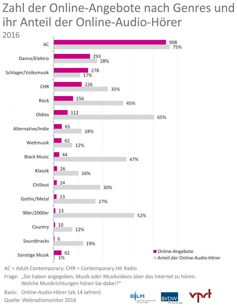 Webradiomonitor 2016. Zahl der Online-Angebote nach Genres und ihr Anteil der Online-Audio-Hörer