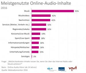 Webradiomonitor 2016. Meistgenutzte Online-Audio-Inhalte