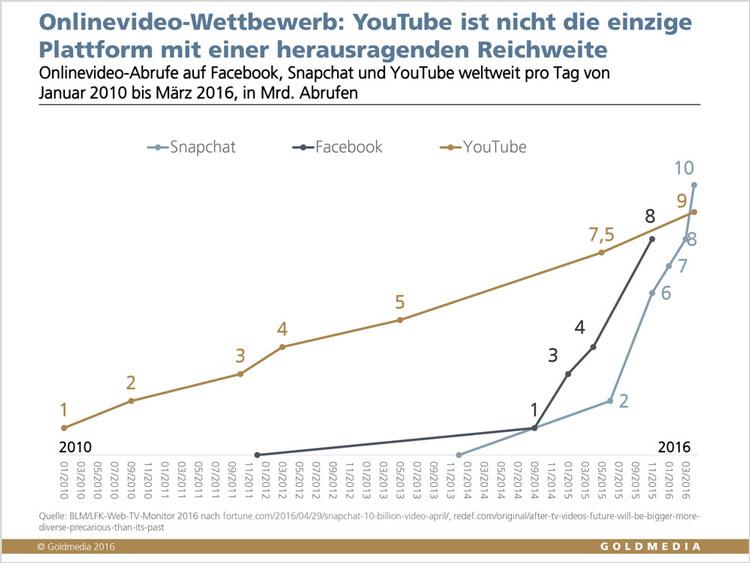 Onlinevideo-Wettbewerb, Goldmedia Trendmonitor 2017, © Goldmedia 2016