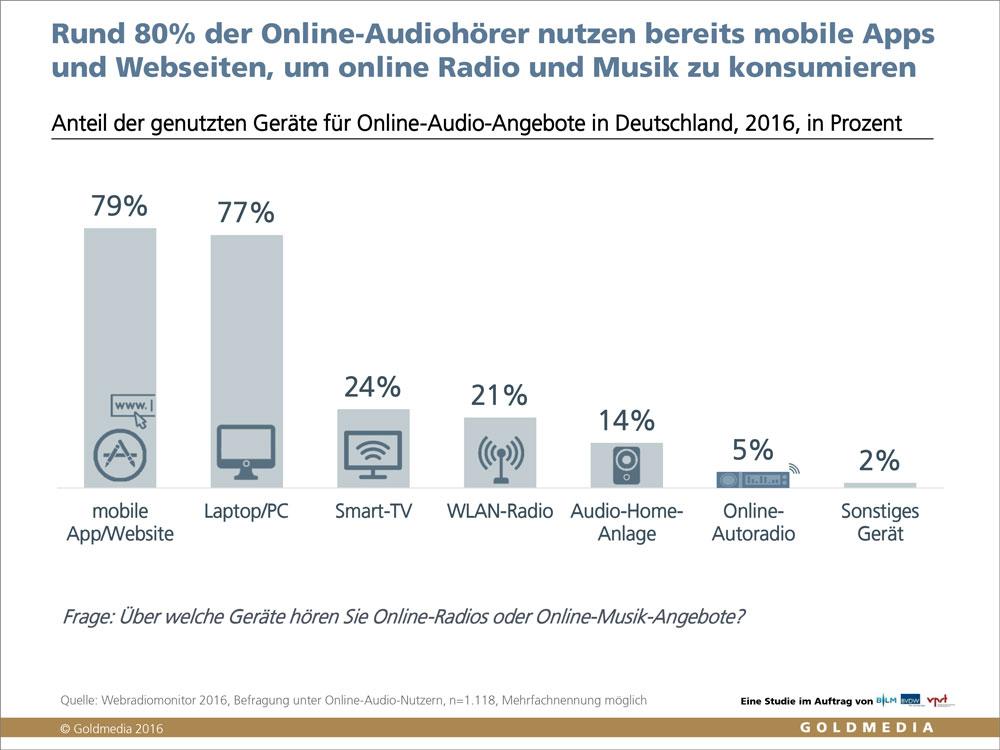 grafik-goldmedia-trendmonitor-2017_online-audio-mobil_rand