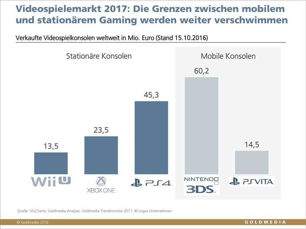 Verkaufte Videospielkonsolen weltweit Okt. 2016, © Goldmedia 2016