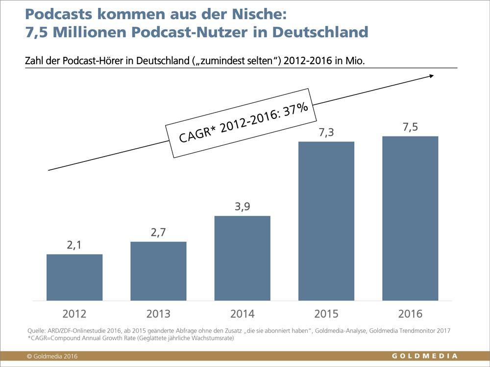 Entwicklung Podcast-Nutzer in Deutschland, 2012-2016, © Goldmedia 2016
