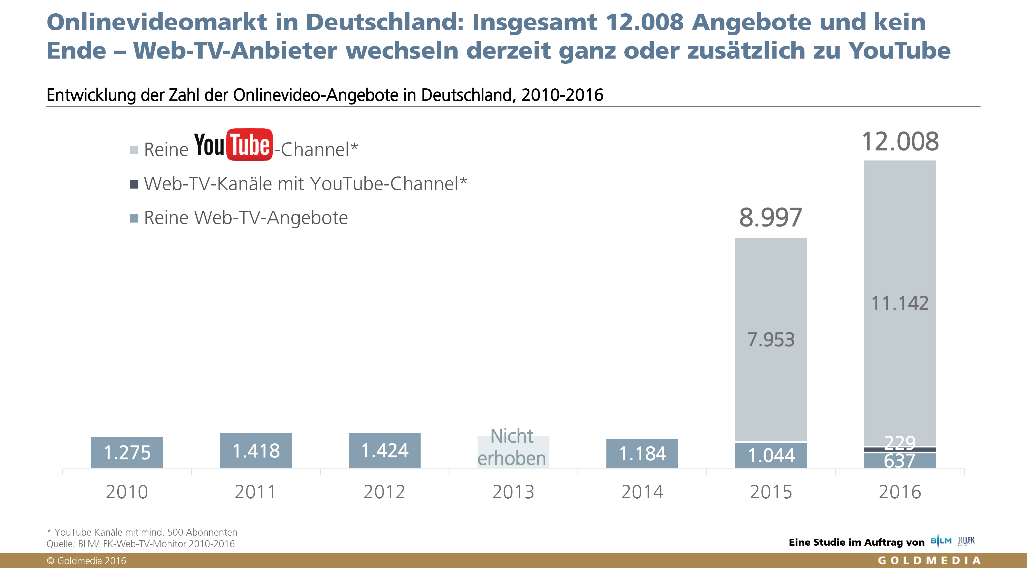 BLM/LFK Web-TV-Monitor 2016, Angebote im Onlinevideomarkt in Deutschland, © Goldmedia 2016