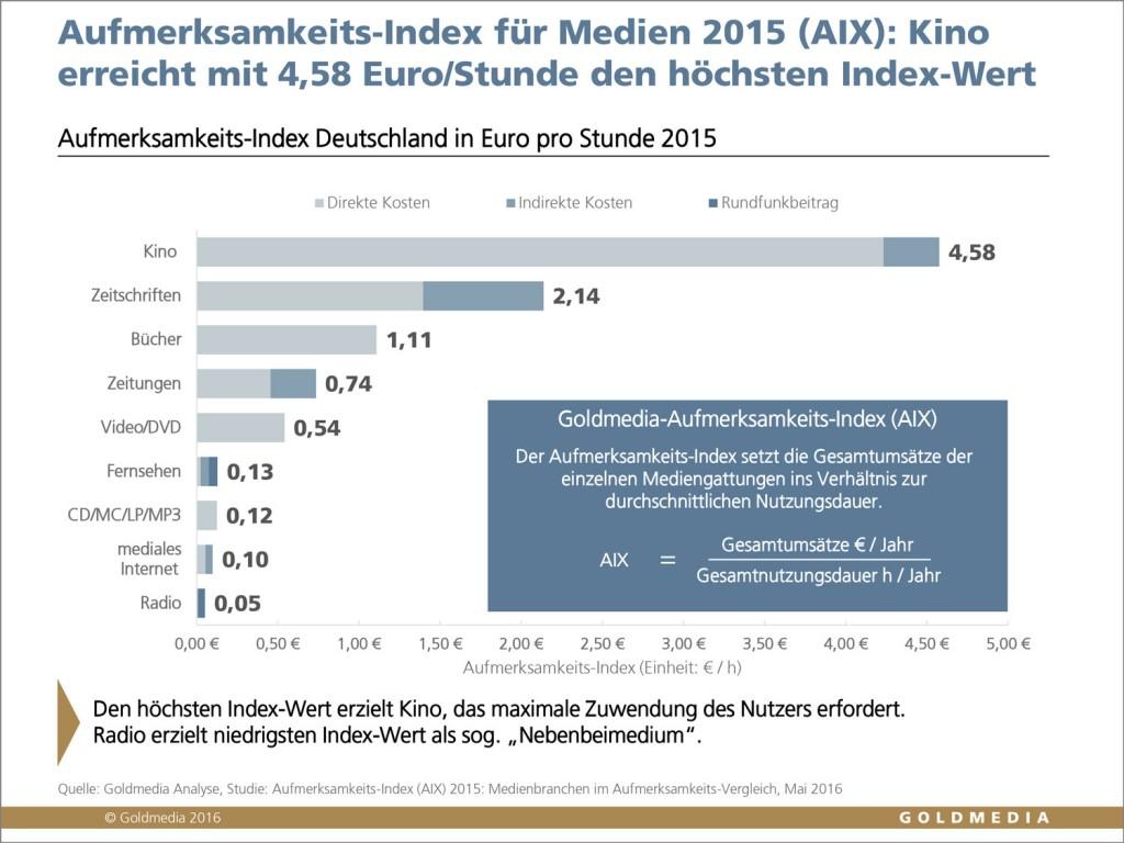 © Goldmedia 2016, Aufmerksamkeits-Index für Medien in Deutschland 2015, Ranking