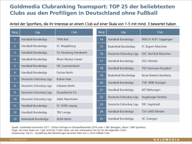 Goldmedia Fanmonitor 2017: Clubranking Teamsport TOP 25 ohne Fußball, © Goldmedia 2017