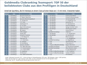 Goldmedia Fanmonitor 2017: Clubranking Teamsport TOP 50, © Goldmedia 2017