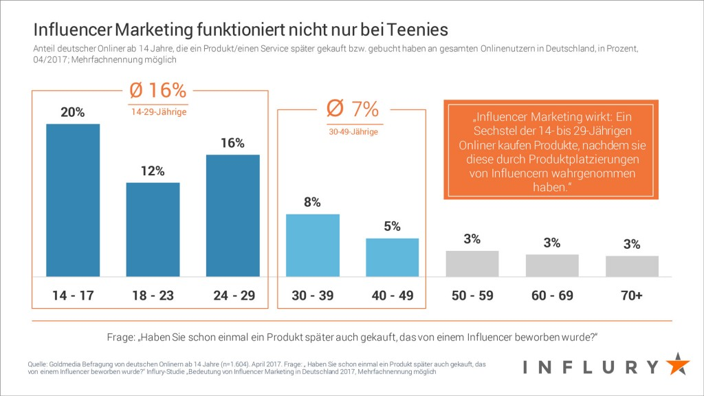 Studie Influry Influencer Marketing 2017. Verkaufsfördernde Wirkung von Influencer Marketing © Influry