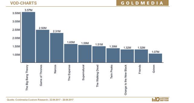 © Quotenmeter.de, Angaben Brutto-Reichweite der Zuschauer in Mio.