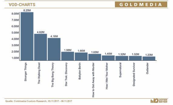 © Quotenmeter.de, Angaben Brutto-Reichweite der Abrufe in Mio. auf Basis VOD-Ratings Goldmedia