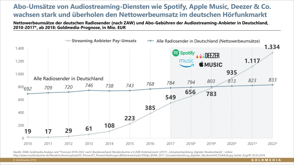 Umsätze Pay-Audiostreaming vs. Radiowerbemarkt, © Goldmedia 2018