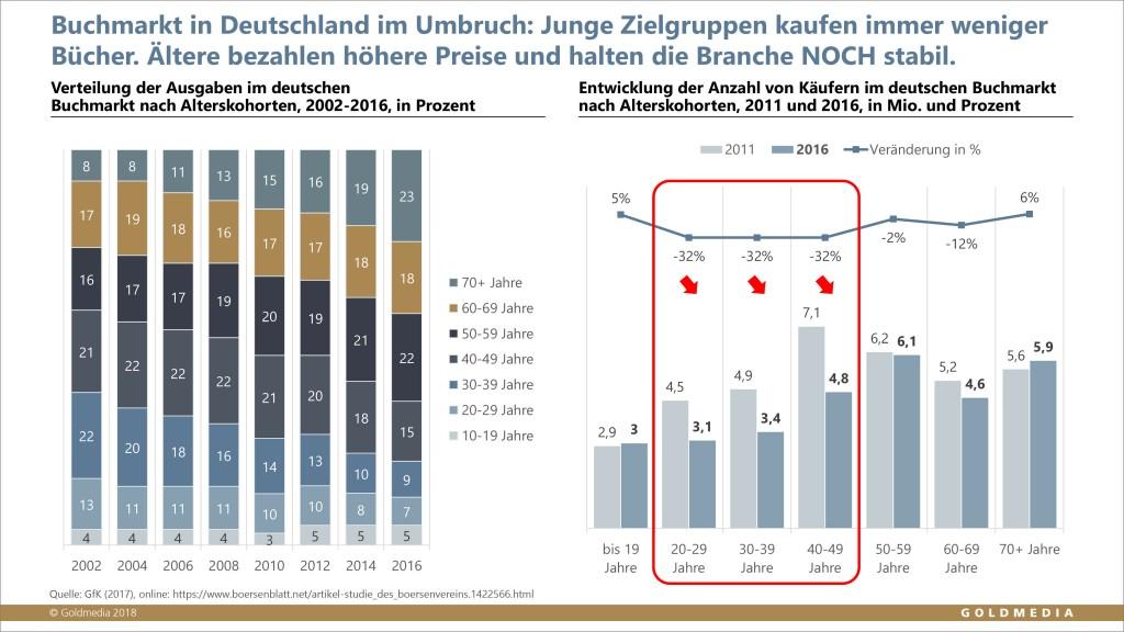 181121-Grafik_Trendmonitor_Buchmarkt_web_4000px_Rand