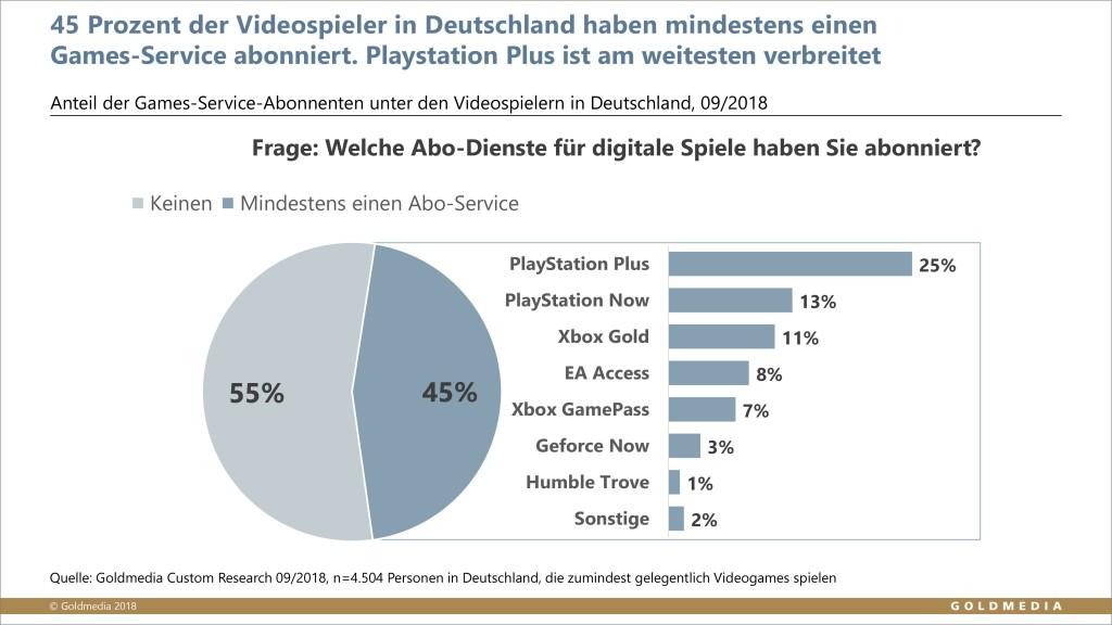 Abonnenten von Games-Services unter den deutschen Videospielern, © Goldmedia 2018